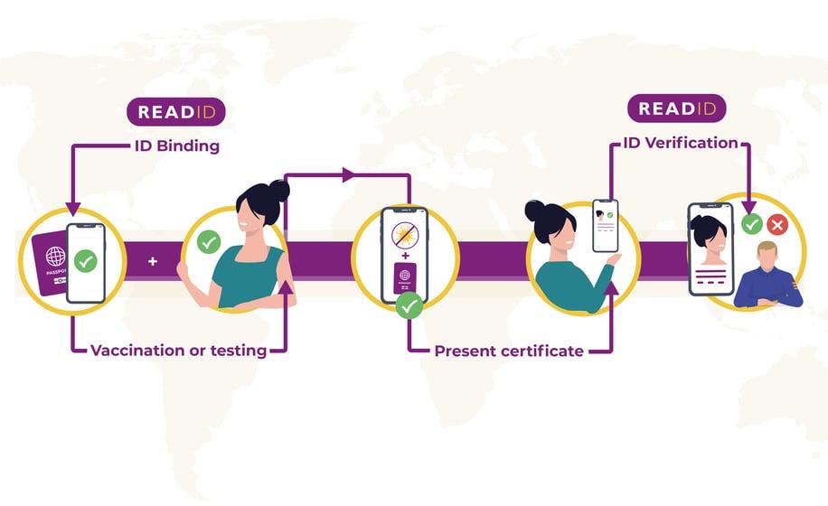 id-binding-covid-vaccine-test-passports