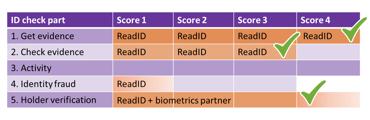 score-readid-blog-gov-uk-guidelines